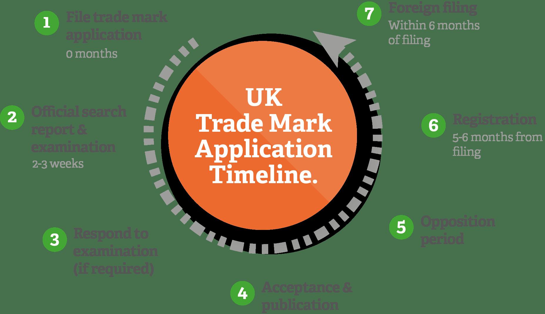 Trade Mark Timeline